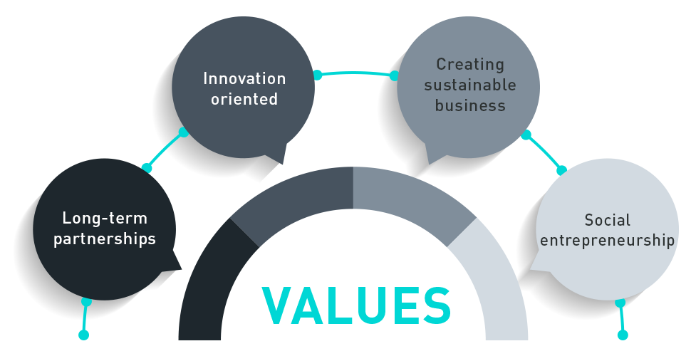 Global Vision Values